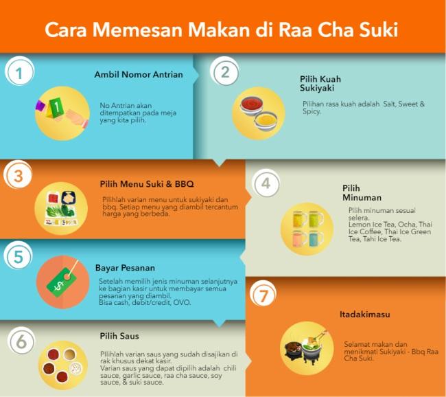 cara memesan makan di raa cha suki