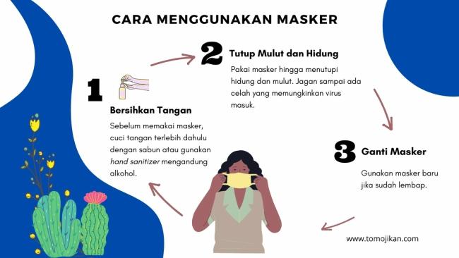 gunakan masker untuk mencegah penularan virus corona