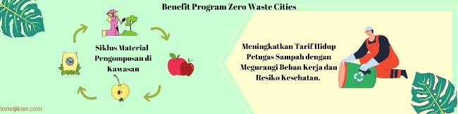 benefit zero waste cities